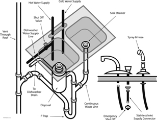 kitchen sink drain embly diagram on
